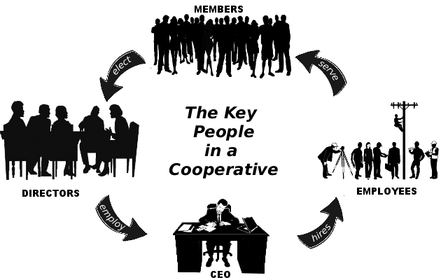 Situation of Governance in Nepalese Cooperatives